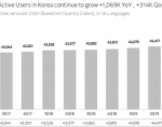 腾讯投资的韩国互联网银行Kakao Bank计划年底上市
