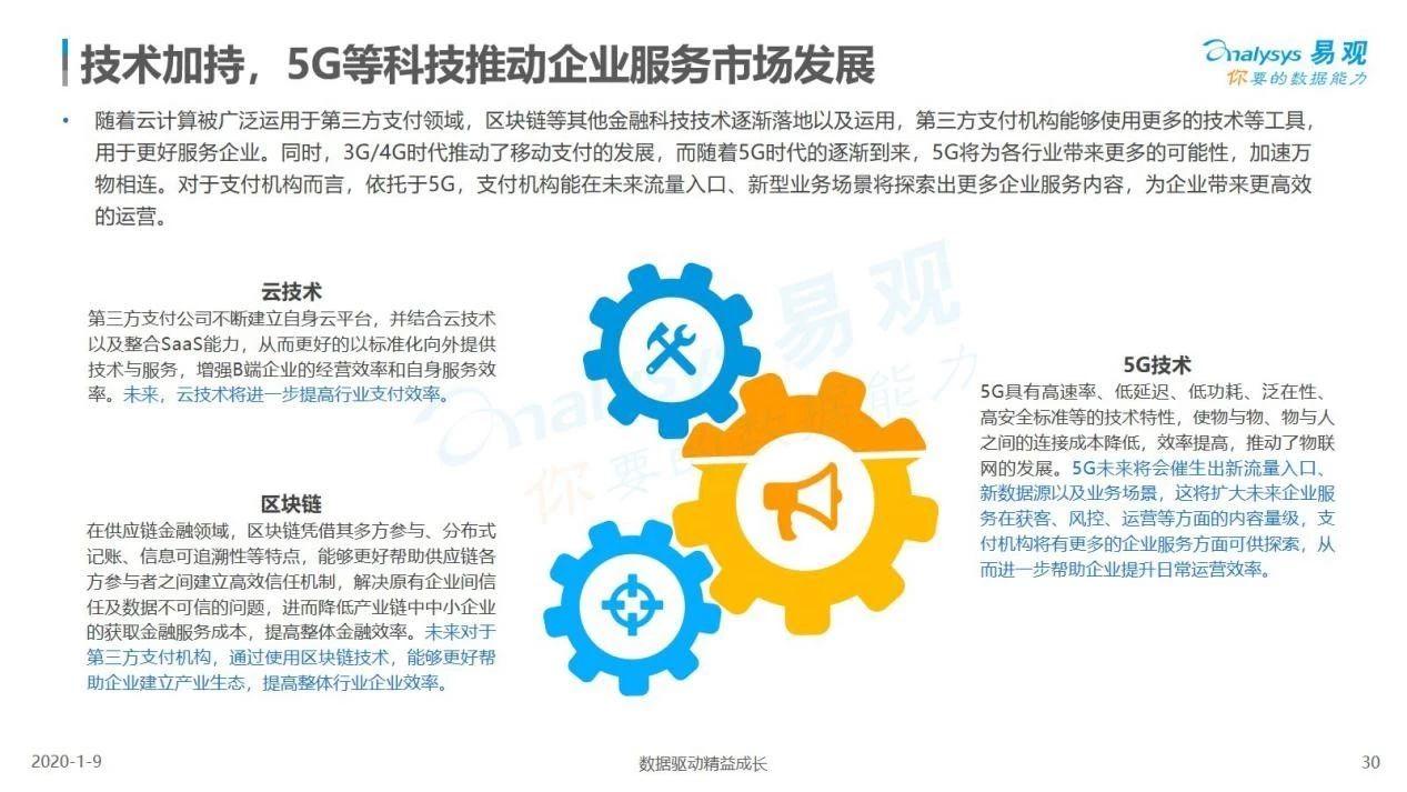 22张图看懂第三方支付企业服务市场发展的机会与趋势