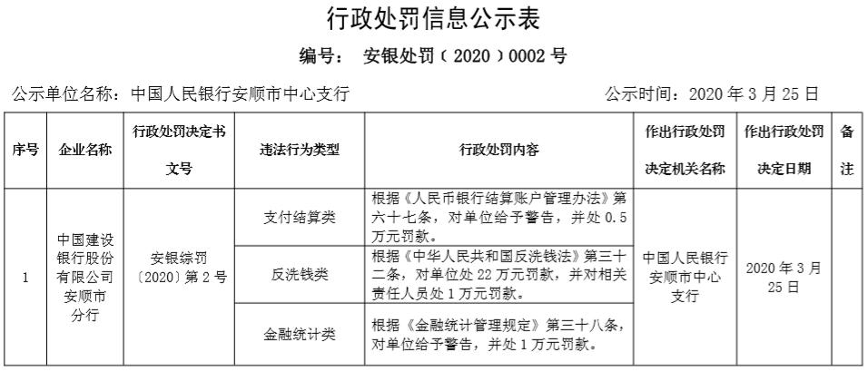建行本月收第2张反洗钱罚单 相关责任人被罚